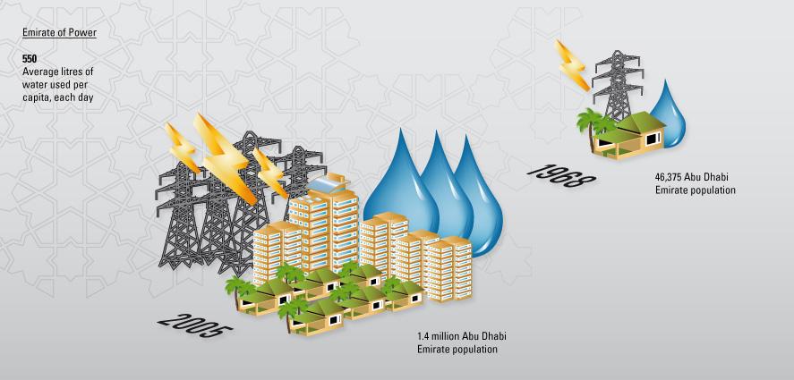 Environmental Atlas of Abu Dhabi Emirate - GrowthOfAbuDhabi